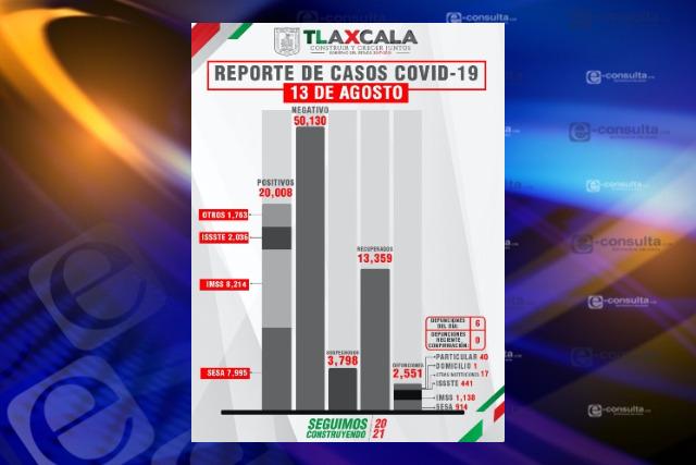 Imparables en Tlaxcala los contagios y fallecimientos por Covid-19