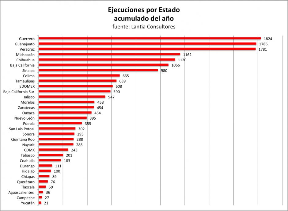 Veracruz tercer lugar en ejecuciones vinculadas al narcotráfico