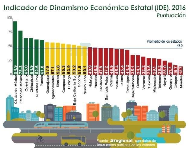 Tlaxcala con una de las peores economías del país: Aregional