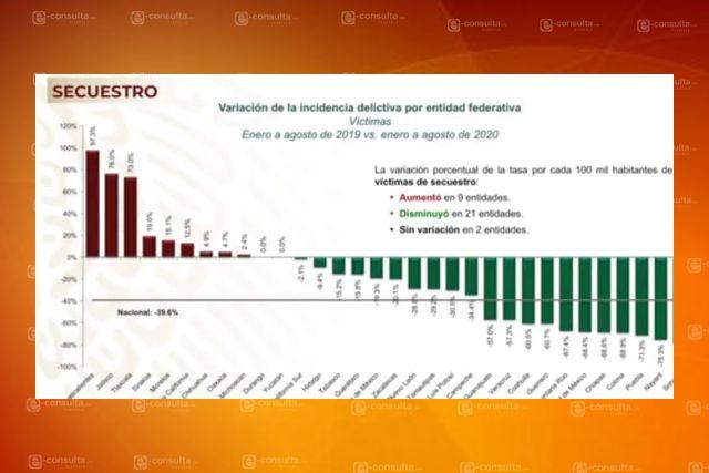 Tlaxcala entre los estados que lideran secuestros en el país