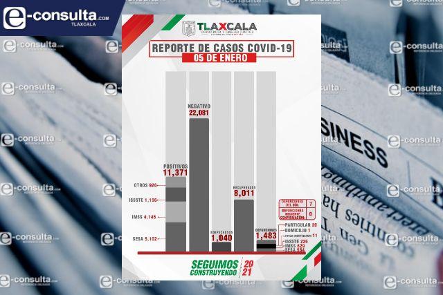 Confirma SESA  7 defunciones y 69 casos positivos en Tlaxcala de Covid-19