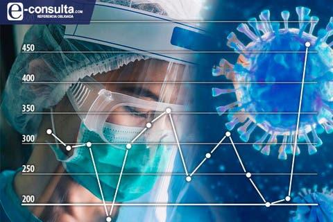 Confirma SESA 15 defunciones y 77 casos positivos en Tlaxcala de Covid-19