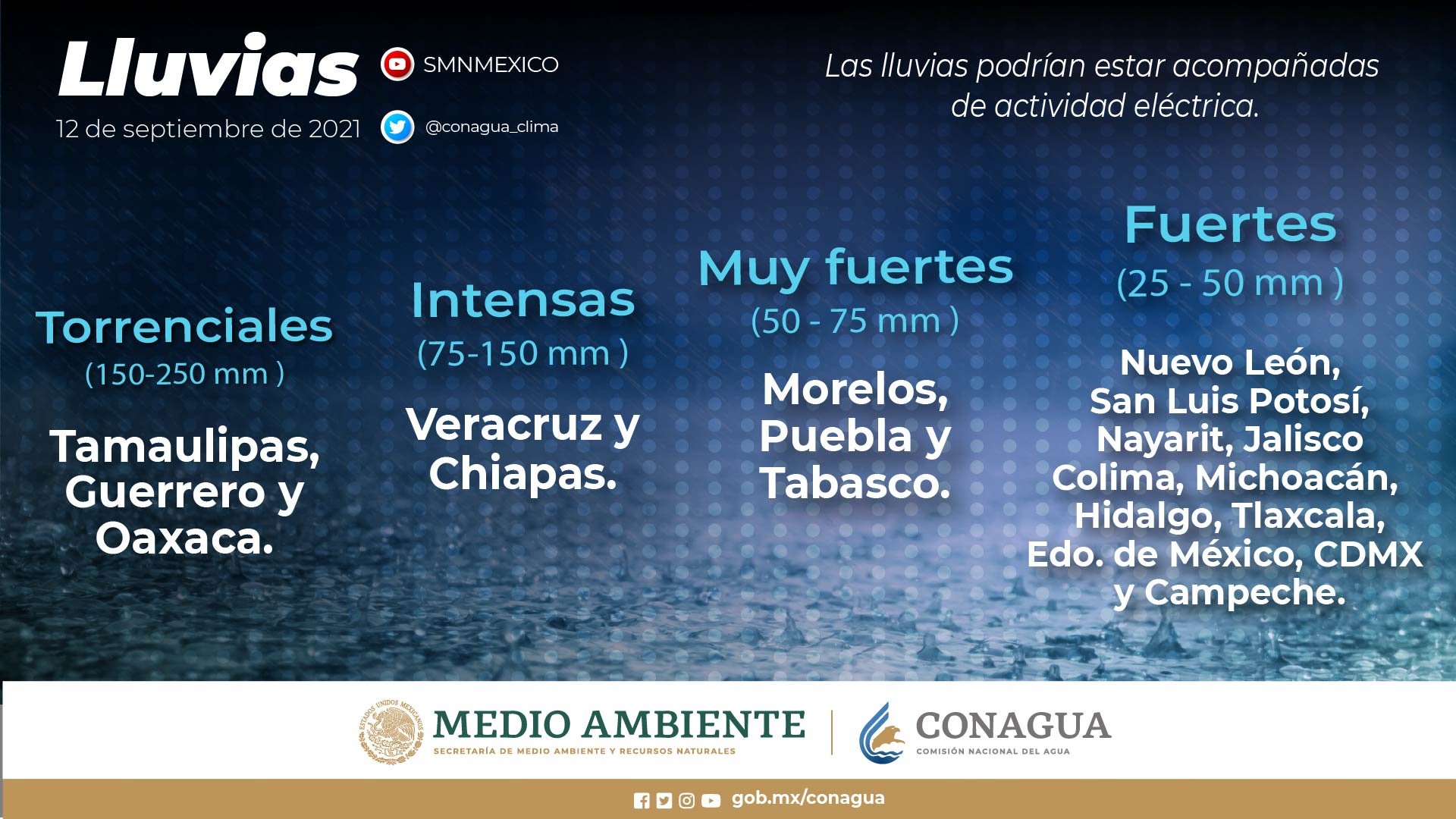 Nicholas y una zona de baja presión mantendrán el temporal de lluvias en el occidente, centro, oriente, sur y sureste de México