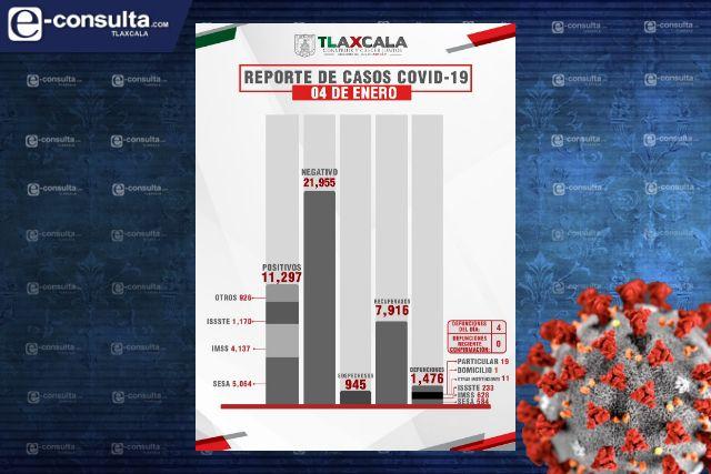 Confirma SESA 4 defunciones y 76 casos positivos en Tlaxcala de Covid-19