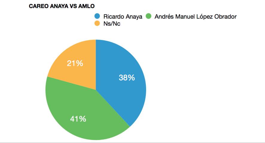 Supuestamente están en empate ténico Anaya y AMLO; Meade va en tercero