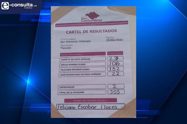 Pierde Claudia Pérez y Anabel Alvarado; se avizora derrota del PRIAN