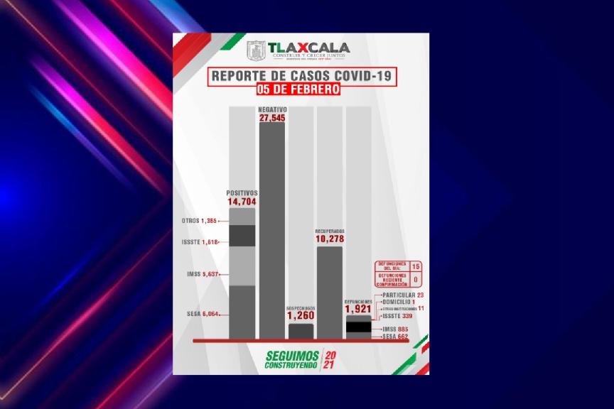 Alarmante aumento de casos de Covid en Tlaxcala
