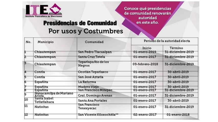 Tendrán elecciones por usos y costumbres 13 comunidades este año