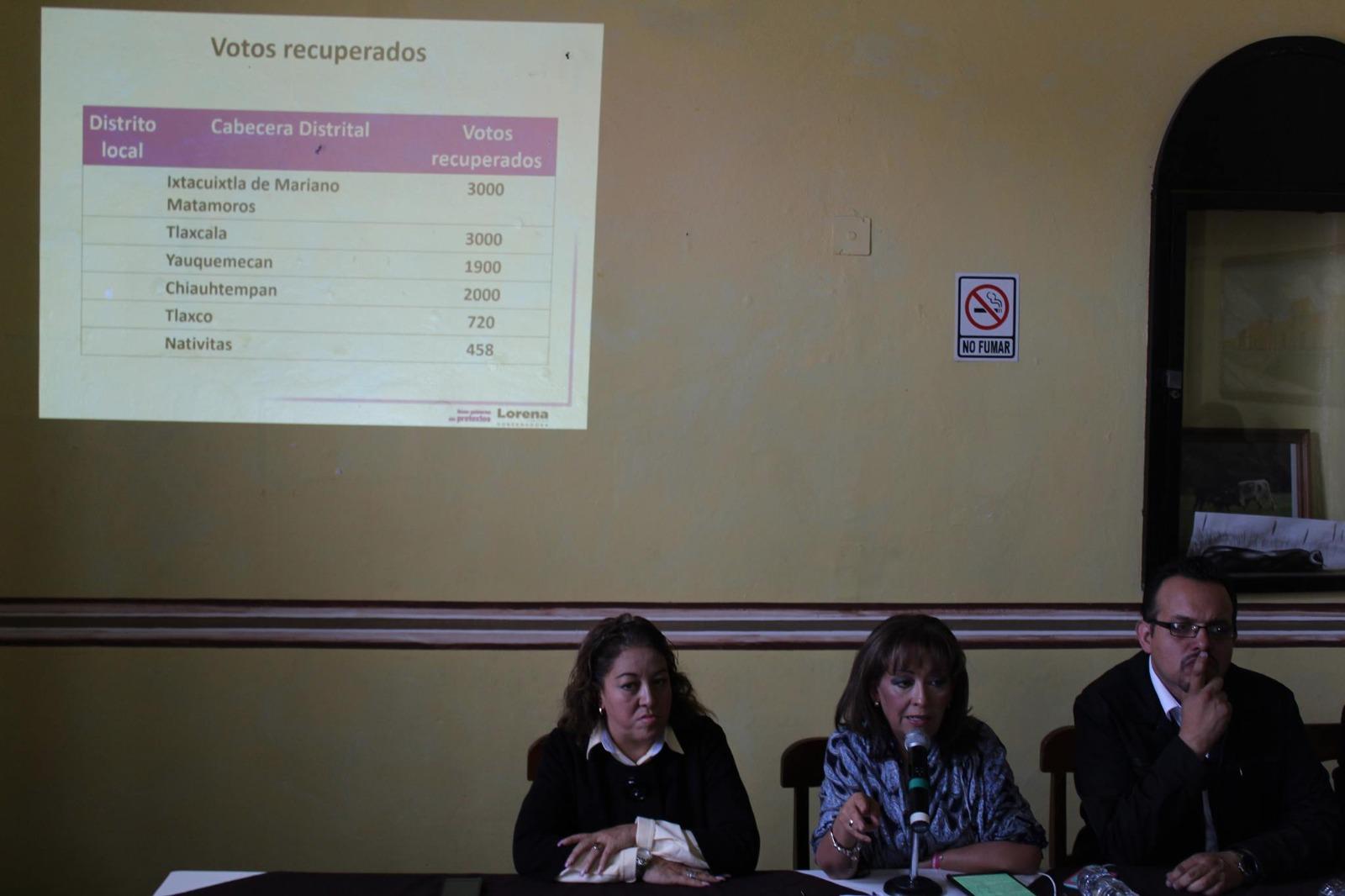Recupera Lorena Cuéllar más de 15 mil votos en recuento