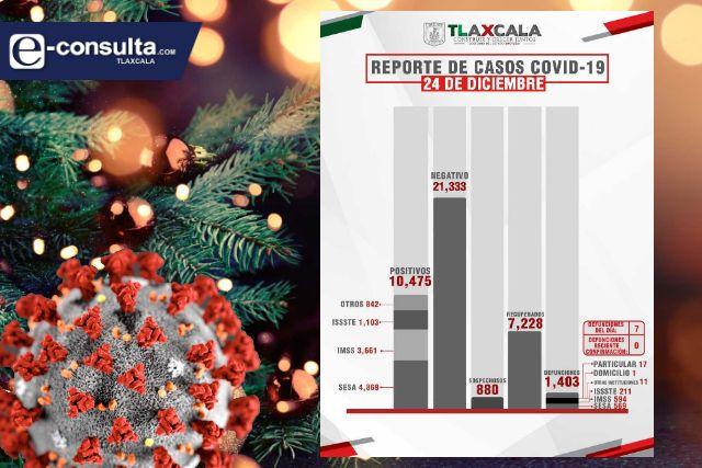 Tlaxcala amanece esta navidad con 67 casos nuevos y 7 fallecidos más por Covid-19