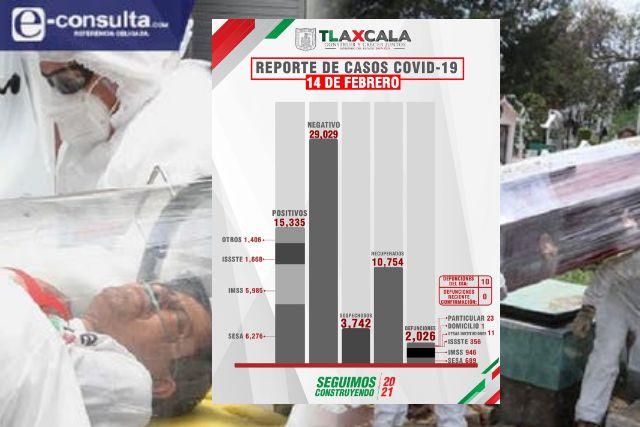 Continúan los contagios y los fallecidos por Covid-19 en Tlaxcala