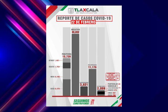 Confirma SESA  7 defunciones y 32 casos positivos en Tlaxcala de Covid-19