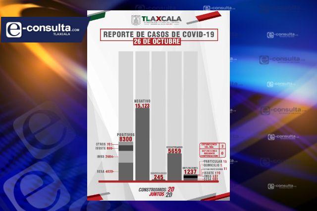 Aumenta a 8300 casos positivos y 1237 fallecidos por Covid-19 en Tlaxcala