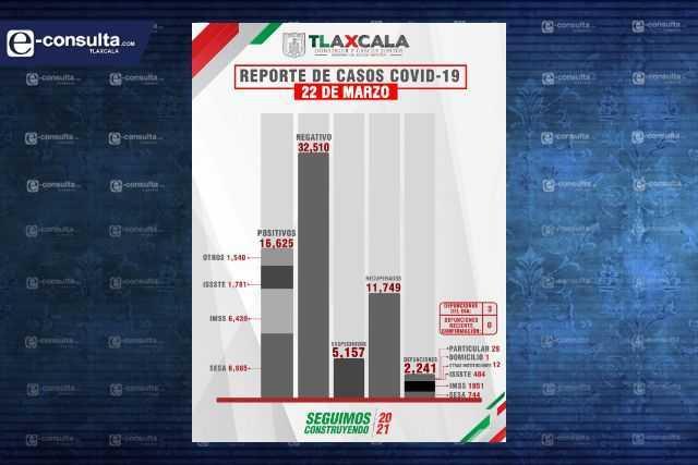 Fallecen 3 personas más y aumentan 35 casos positivos en Tlaxcala de Covid-19