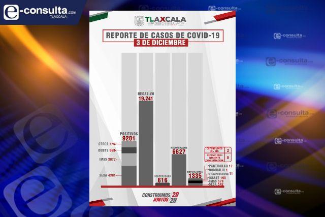 Confirma SESA  2 defunciones y 38 casos positivos en Tlaxcala de Covid-19
