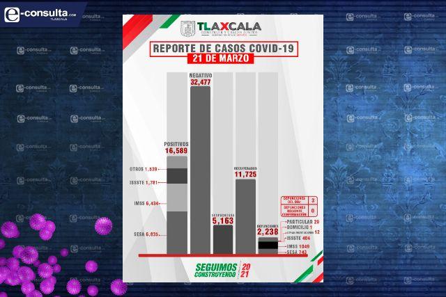Confirma SESA  3 defunciones y 34 casos positivos en Tlaxcala de Covid-19