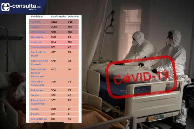 Mitad de fallecidos por COVID-19 se concentran en 7 municipios
