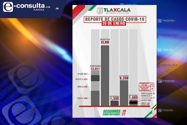 Confirma SESA  11 defunciones y 109 casos positivos en Tlaxcala de Covid-19