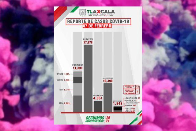 Confirma SESA  12 defunciones más y 52 casos nuevos de Covid-19 en Tlaxcala
