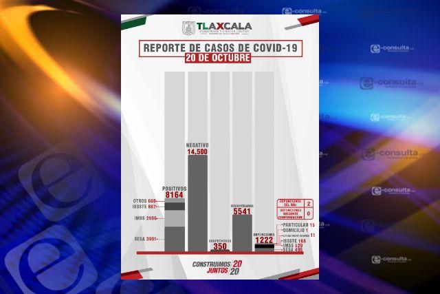 Confirma SESA  2 defunciones y 17 casos positivos en Tlaxcala de Covid-19