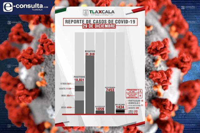 Confirma SESA 6 defunciones y 73 casos positivos en Tlaxcala de Covid-19