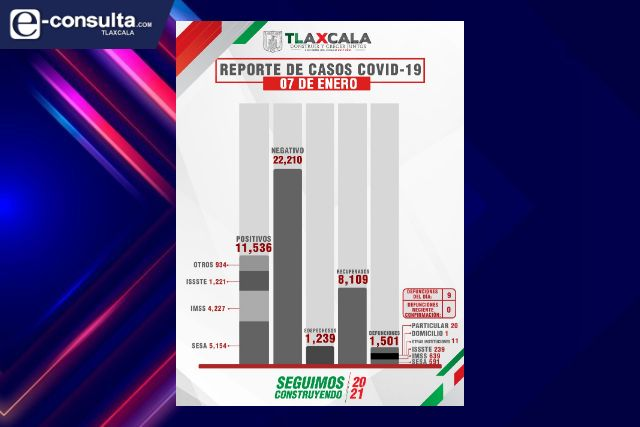 Confirma SESA  9 defunciones más y 76 casos nuevos de Covid-19 en Tlaxcala
