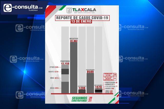 Tlaxcala se acerca al umbral de los más de 12 mil infectados de Covid-19