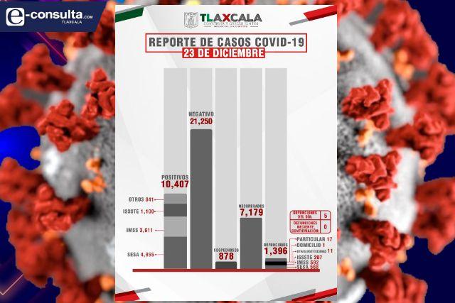 Confirma SESA  5 defunciones más y 54 casos positivos en Tlaxcala de Covid-19