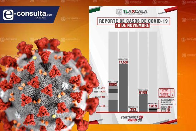 Confirma SESA 3 defunciones y 15 casos positivos en Tlaxcala de Covid-19