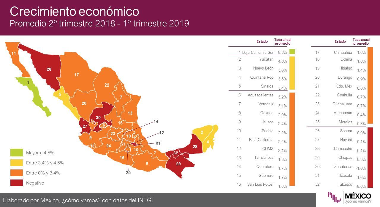 INEGI contradice los números de crecimiento del gobierno del estado