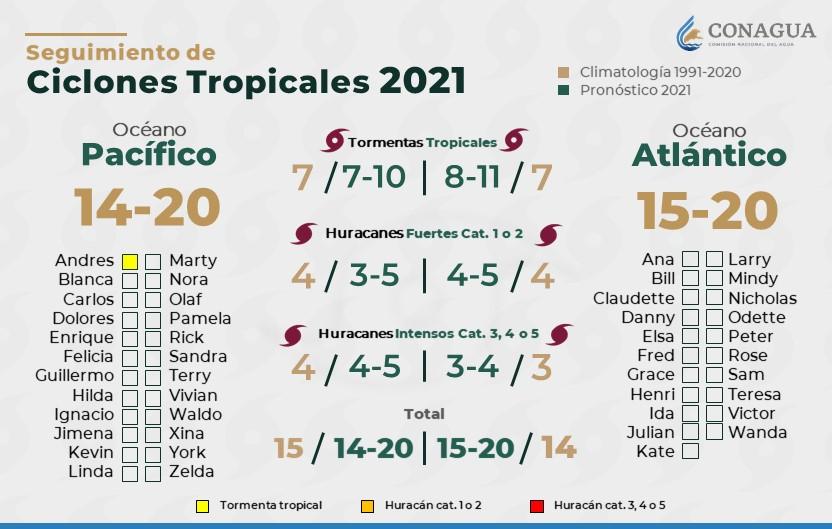 Continúa el pronóstico de lluvias para Tlaxcala hoy