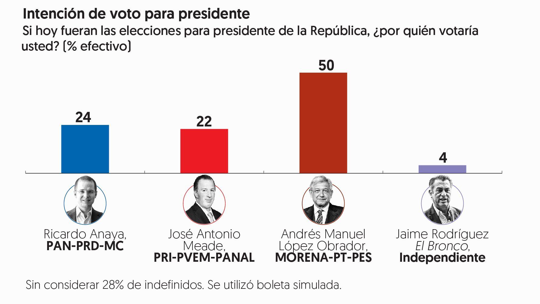 López Obrador llega a 50% en preferencias y amplía su ventaja
