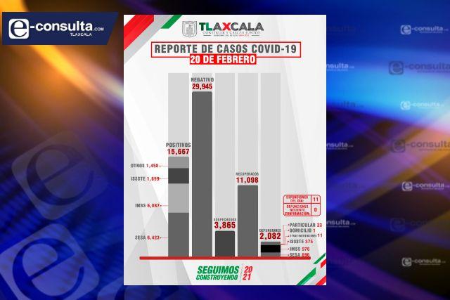 Tlaxcala continúa con sus bailongos y siguen muriendo por Covid-19