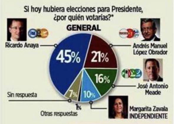 Amplia ventaja de Ricardo Anaya frente a López Obrador entre jóvenes