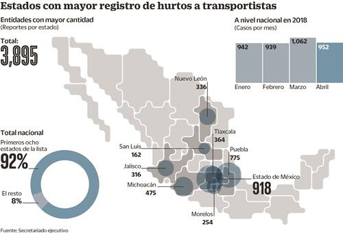 Tlaxcala sigue en el Top 5 de robo a transportistas, según Concamin
