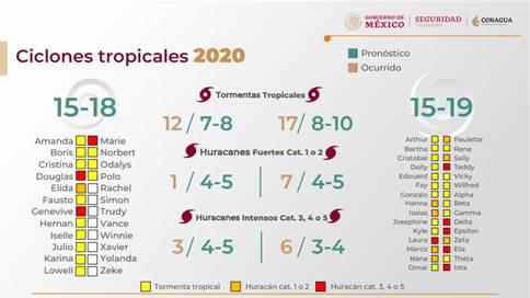 Temporada de Ciclones Tropicales 2020, la más activa de la historia