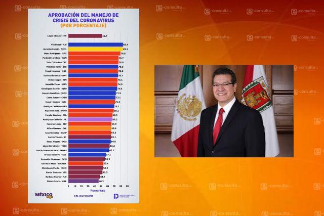 Marco Mena tercer lugar en el país con mayor aprobación ante crisis por Covid-19