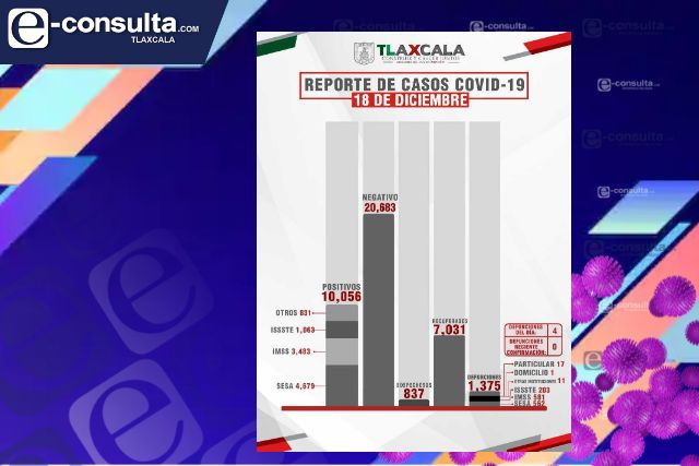 Tlaxcala supera los 10,000 casos positivos de Covid-19