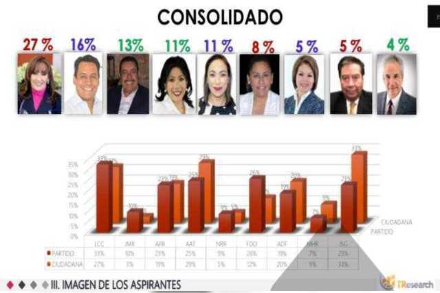 Lorena encabeza preferencias electorales, SAGA segundo lugar