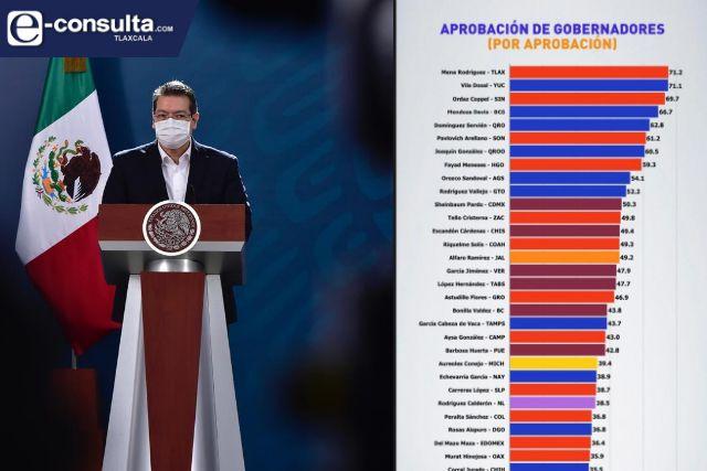 Marco Mena abre 2021 como el mandatario mejor evaluado de todo el país