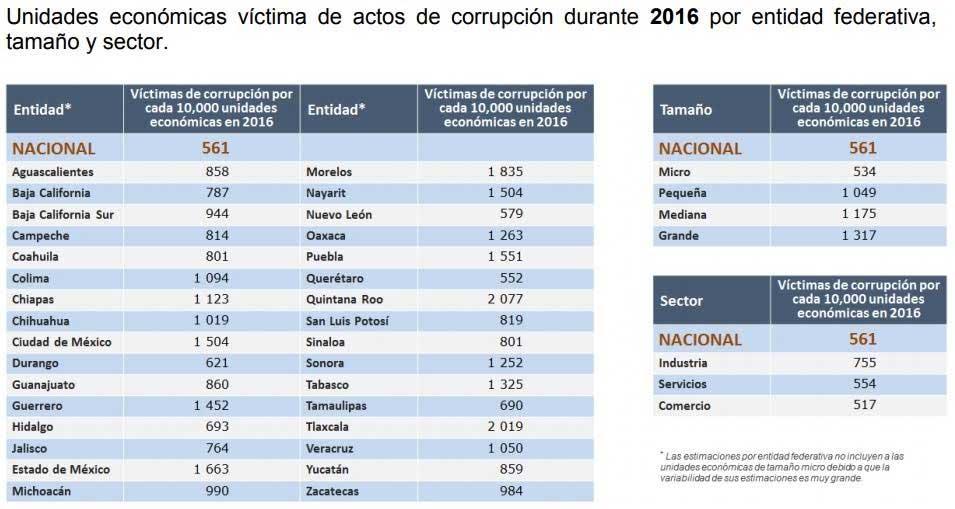 Quintana Roo fue el estado más corrupto del país en 2016