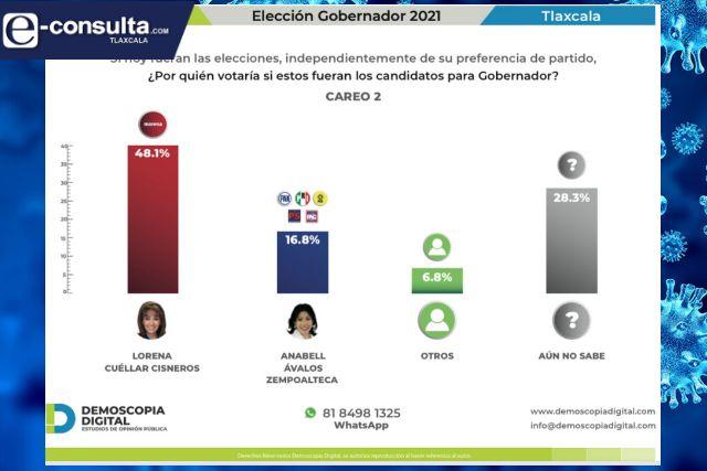 Lorena 3 a 1 sobre Anabell dice encuesta de Demotecnia