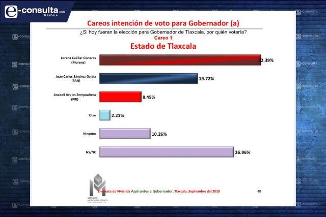 Encuesta coloca a Lorena y SAGA como favoritos a la gubernatura