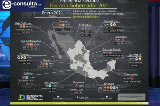 MORENA arrasará en Tlaxcala según encuesta de Demoscopia