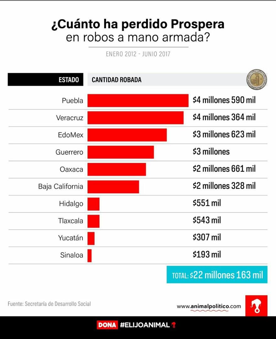 Han robado a Prospera Tlaxcala $543 mil en 2017