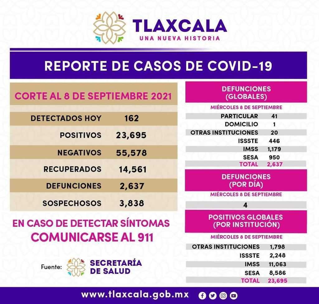 Registra SESA 162 casos positivos de Covid-19 en Tlaxcala