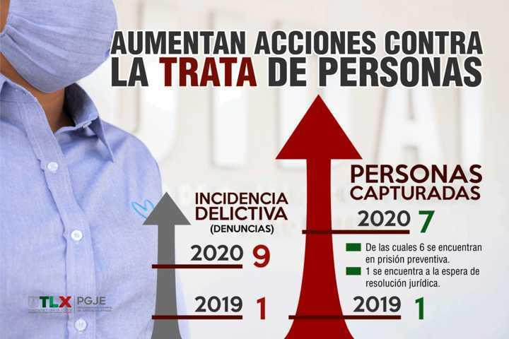 Aumenta PGJE detenciones contra tratantes durante 2020
