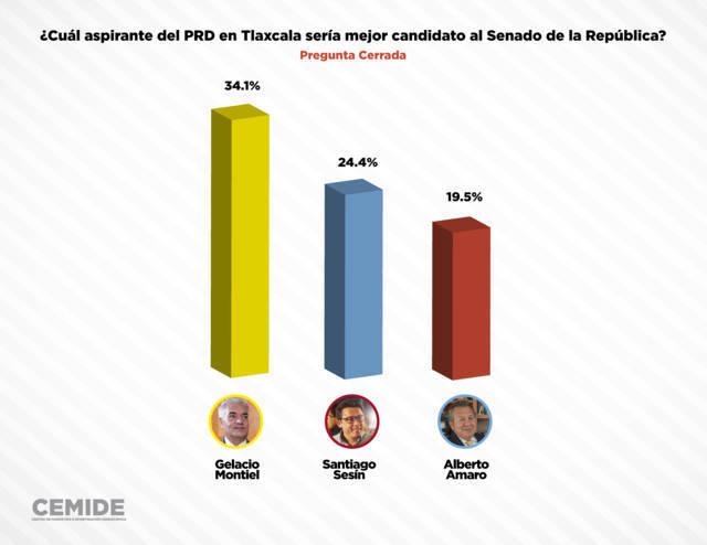 A la alza Gelacio Montiel en encuestas de preferencia en Tlaxcala