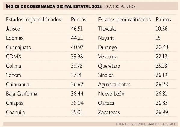 Tlaxcala cuenta con la peor gobernanza digital: IGDE