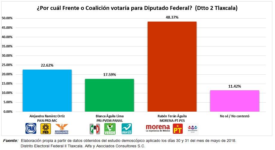 Encuesta nacional posiciona a Terán con el inobjetable triunfo en el distrito 02